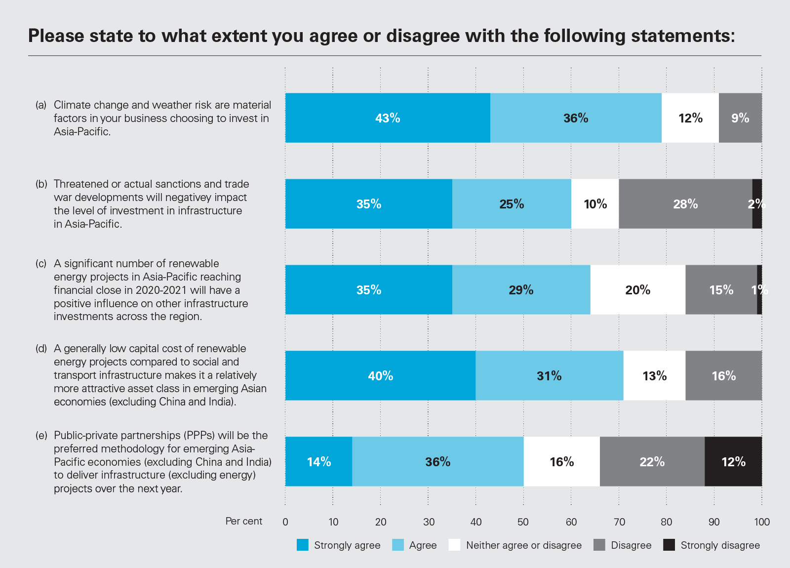 Please state to what extent you agree or disagree with the following statements (chart)