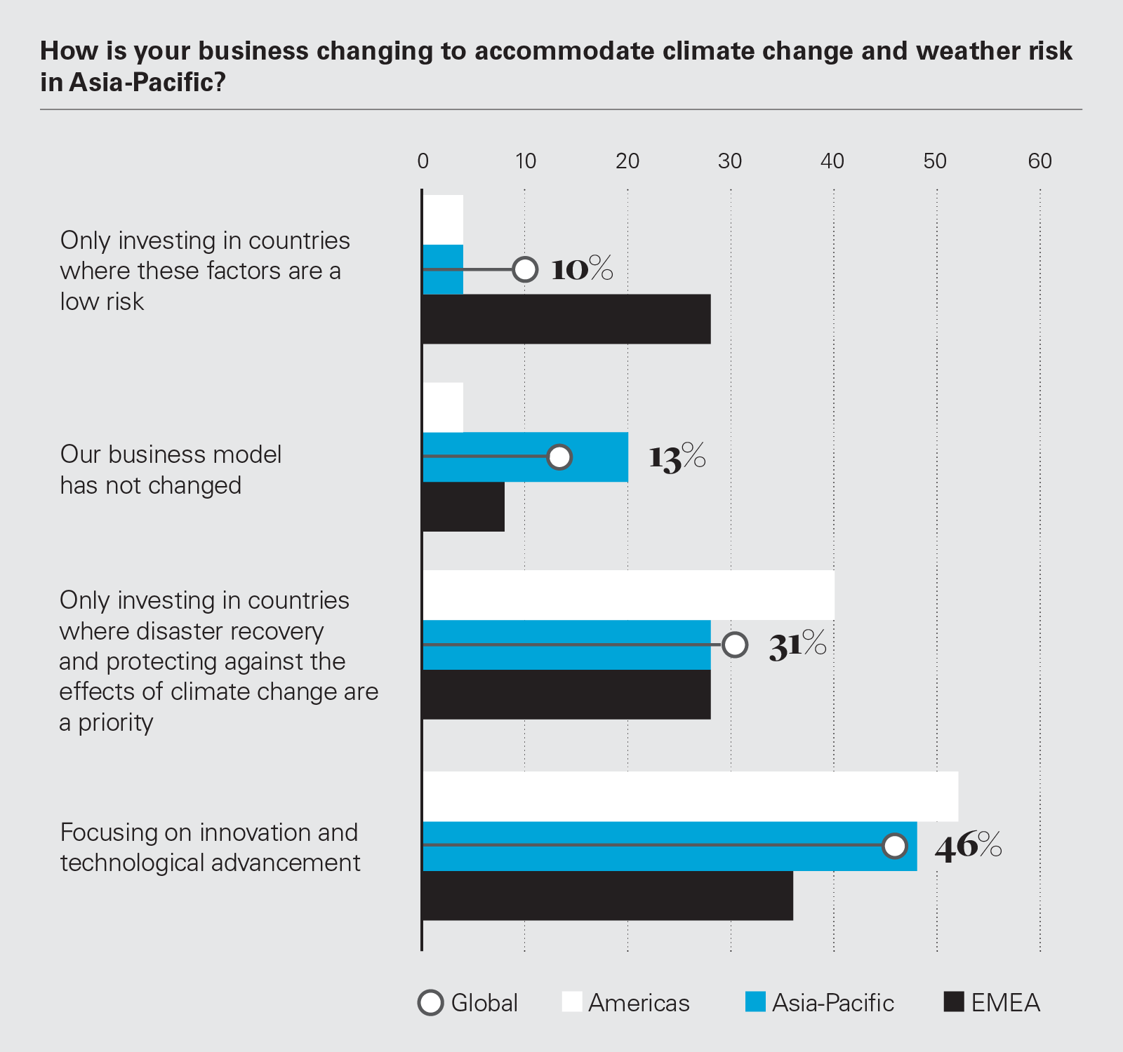 How is your business changing to accommodate climate change and weather risk in Asia-Pacific?