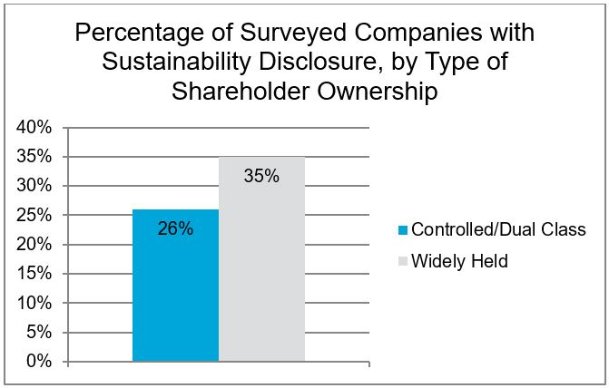 Percentage of Surveyed Companies with Sustainability Disclosure by Type of Shareholder Ownership