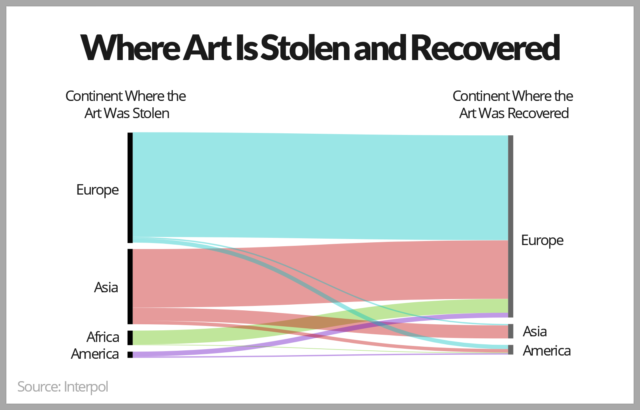 Chart - Where Art is Stolen and Recovered