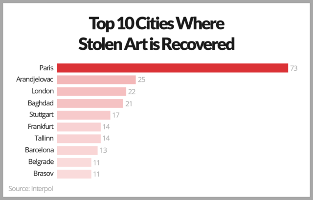 Chart - Top 10 Cities Where Stolen Art is Recovered