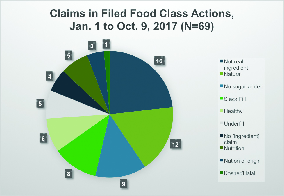 Claims in Filed Food Class Actions, Jan. 1 to Oct. 9, 2017