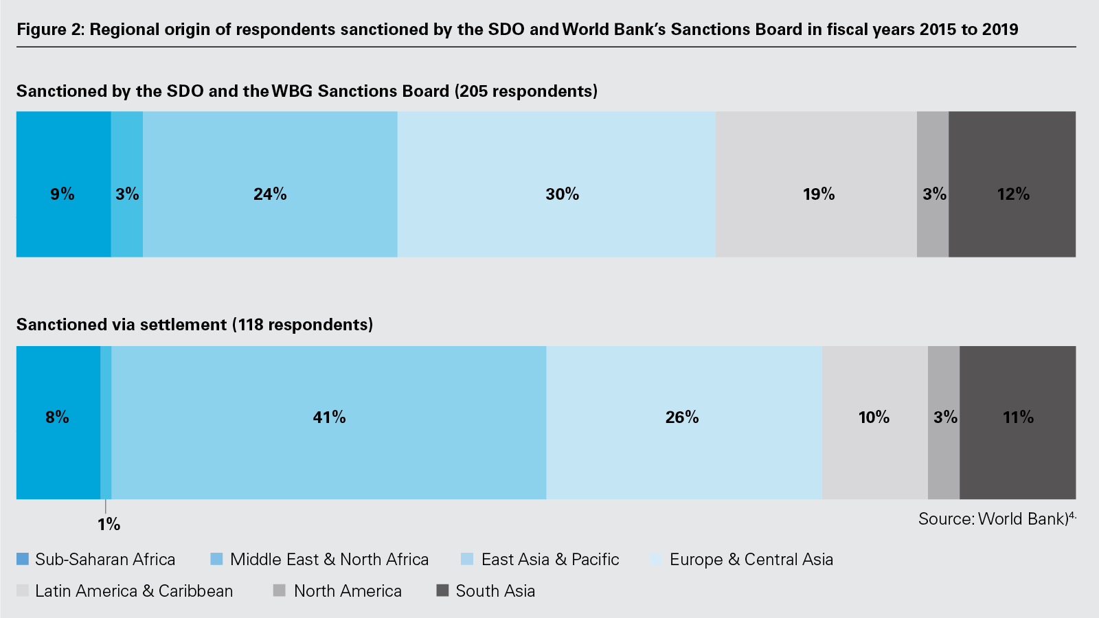 Figure 2: Regional origin of respondents sanctioned by the SDO and World Bank's Sanctions Board in fiscal years 2015 to 2019 (PNG)