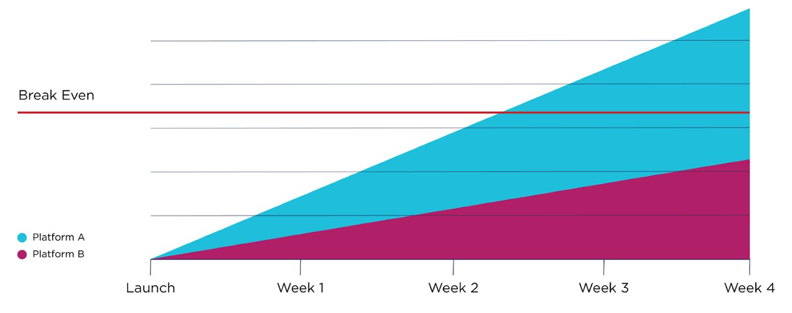 NDA Automation T2V Chart