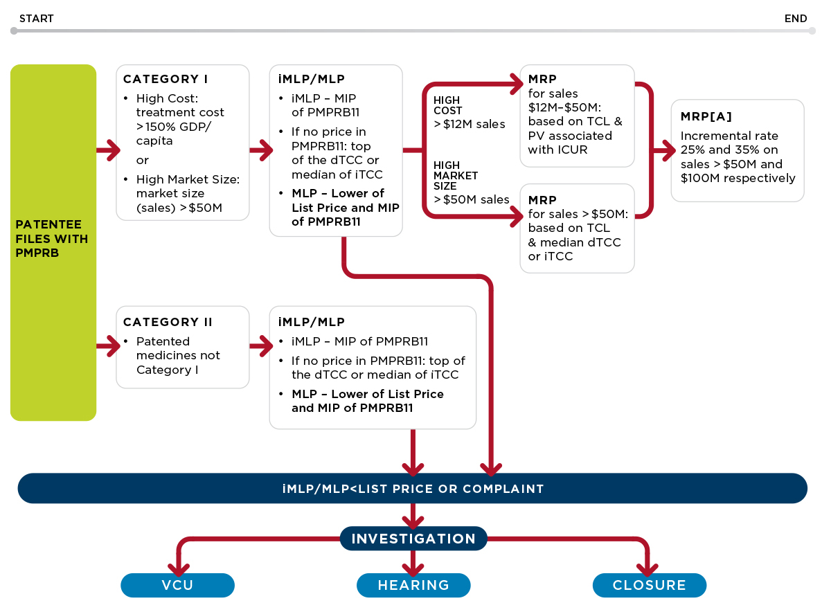 Image: The price review process for new medicines in Canada