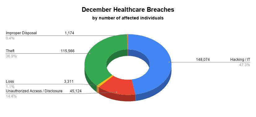 December healthcare breaches