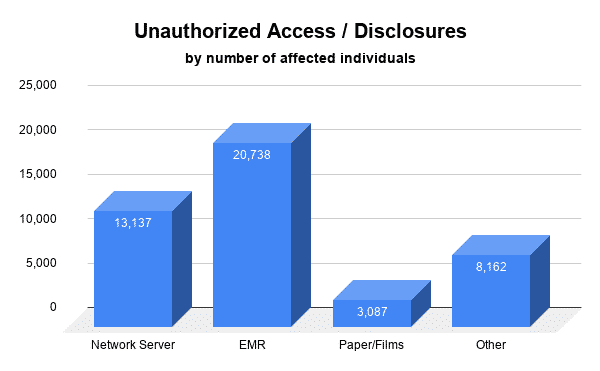 December healthcare breaches - Unauthorized access / disclosures