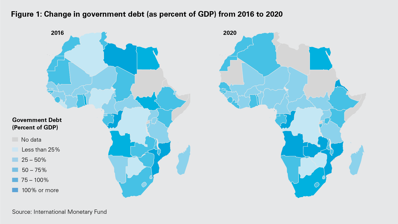 Figure 1: Change in government debt (as percent of GDP) from 2016 to 2020 (PNG)