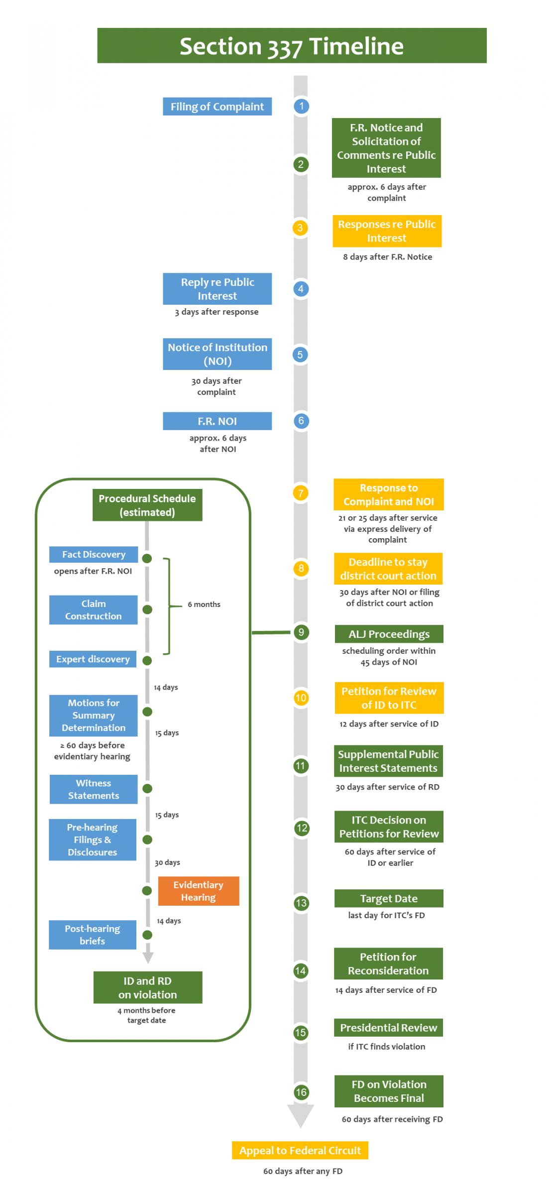 Section 337 Timeline