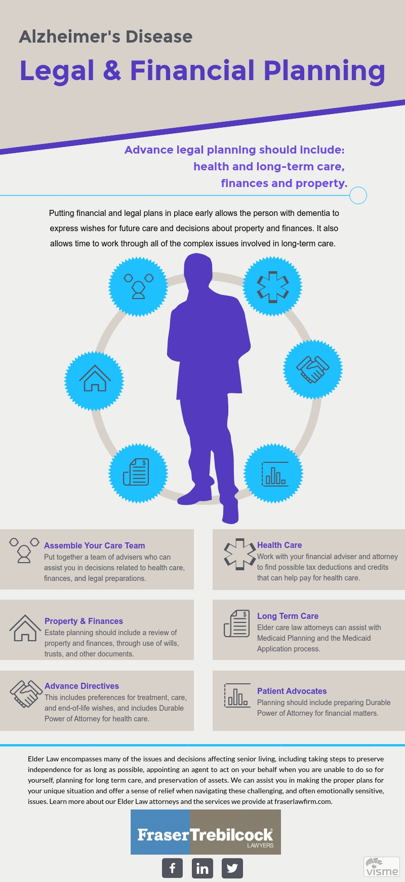 INFOGRAPHIC - Alzheimers-Legal-Financial-Planning