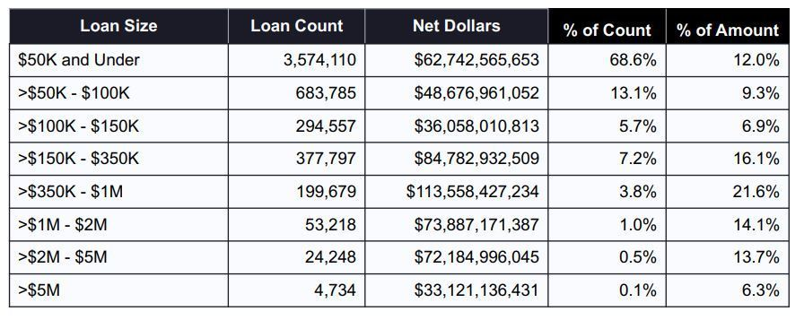 Final Ppp Loan Approval Statistics Through 8 8 2020 Bryan Cave Leighton Paisner Jdsupra