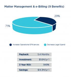 Matter Management eBilling Chart