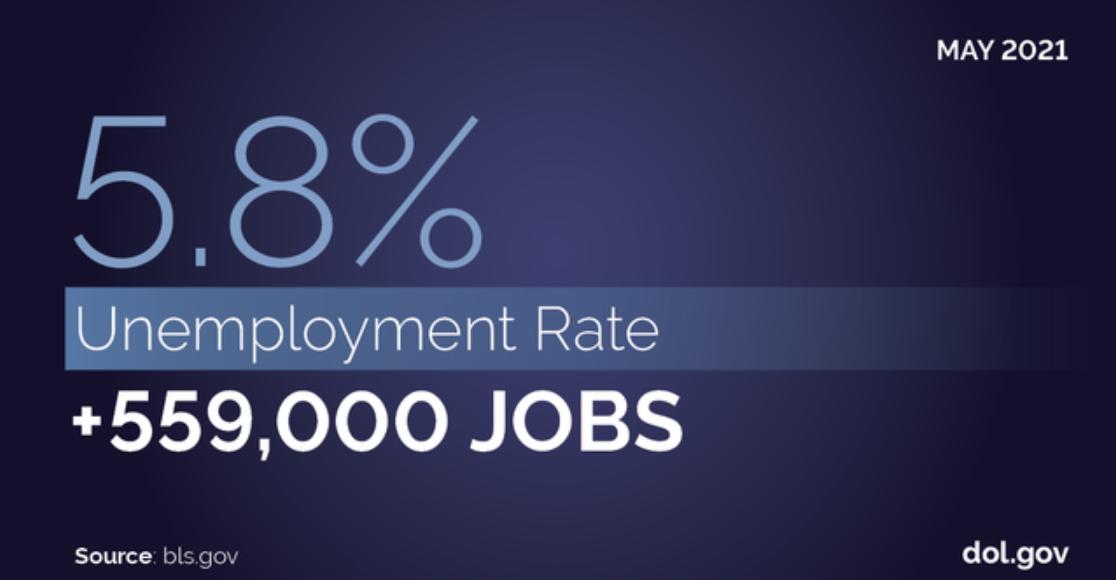 Bureau of Labor Statistics May 2021: 5.8% Unemployment Rate + 559,000 Jobs