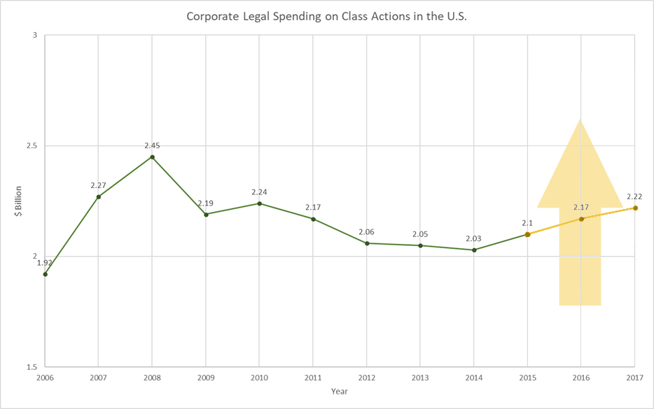 class action legal spending increase line graph