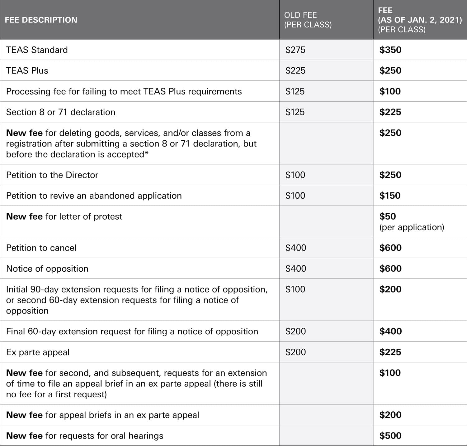 Table: New Fees for USPTO