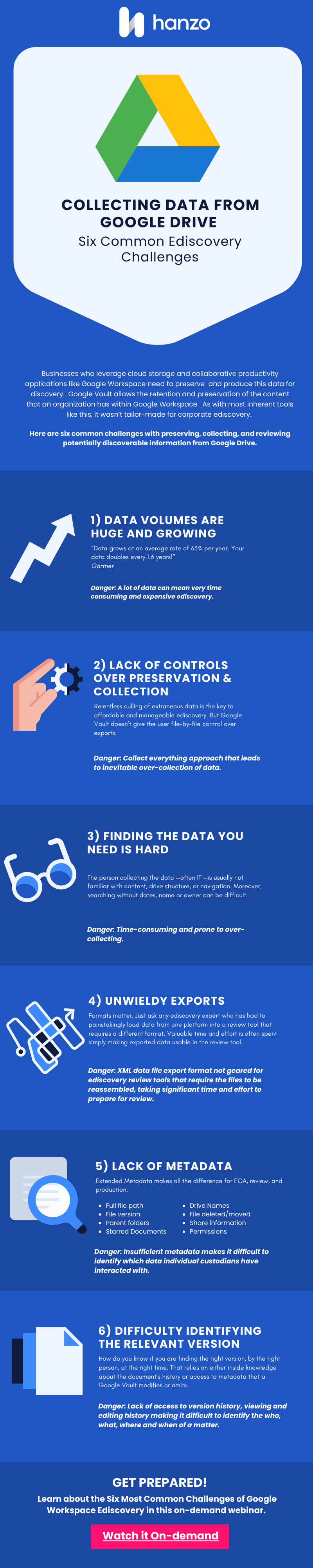 Infographic of the 6 Most Common Ediscovery Workplace Challenges