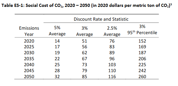 table of discount rate and statistics for social cost of c02 2020 through 2050