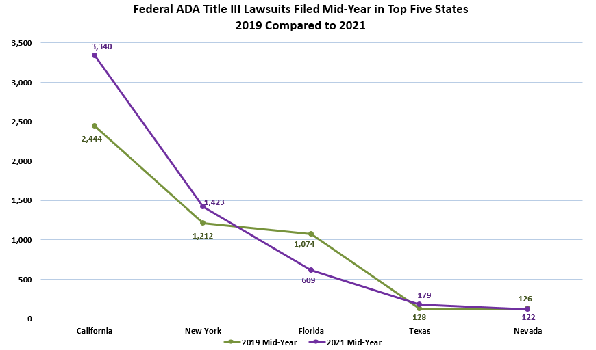 Chart showing Federal ADA Title III Lawsuits Filed Mid-Year in Top Five States 2019 Compared to 2021