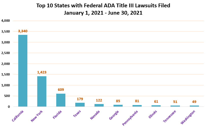 Chart showing Top 10 States with Federal ADA Title III Lawsuits Filed January 1, 2021-June 30, 2021