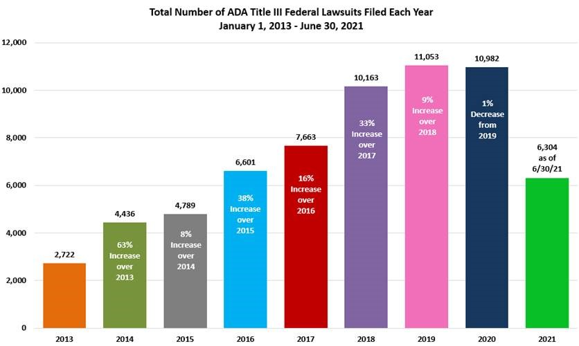 Chart showing Total Number of ADA Title III Federal Lawsuits Filed Each Year January 1, 2013-June 30, 2021