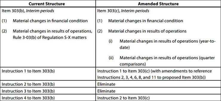 Summary of the Final Amendments