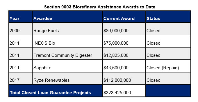 Section 9003 Biorefinery and Renewable Chemical Loan Program