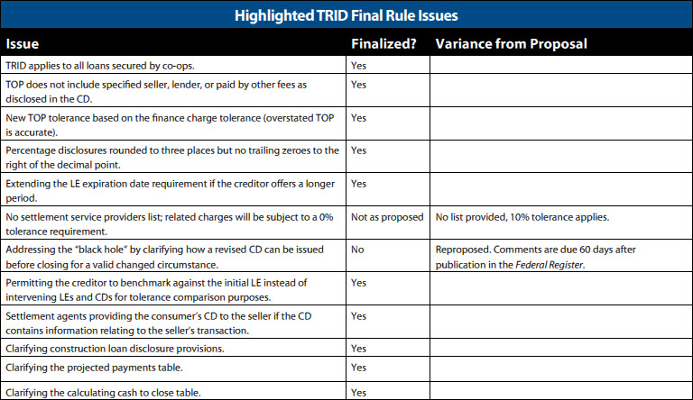 TRID Final Rule Issues