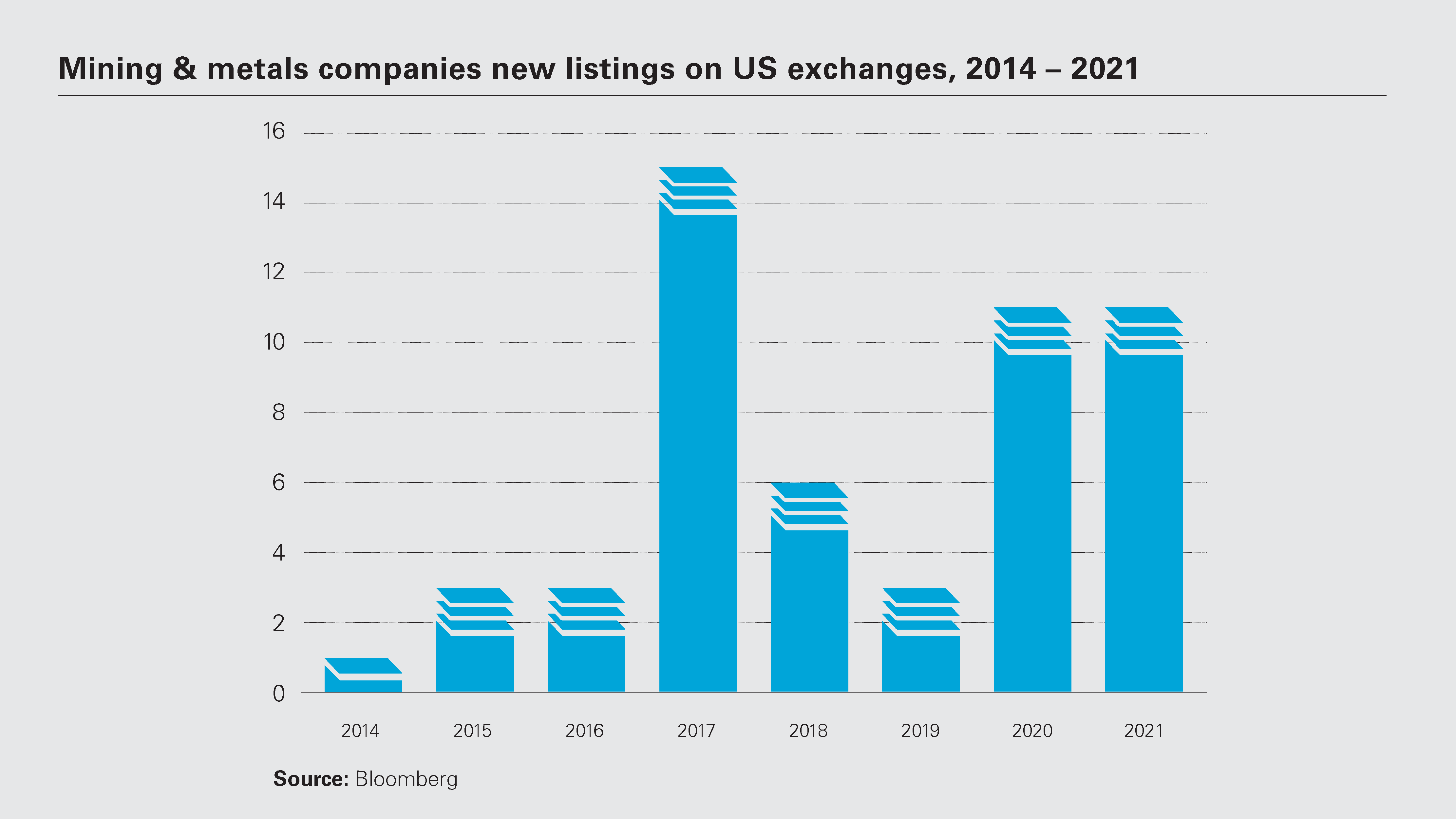 Mining & metals companies new listings on US exchanges, 2014 – 2021