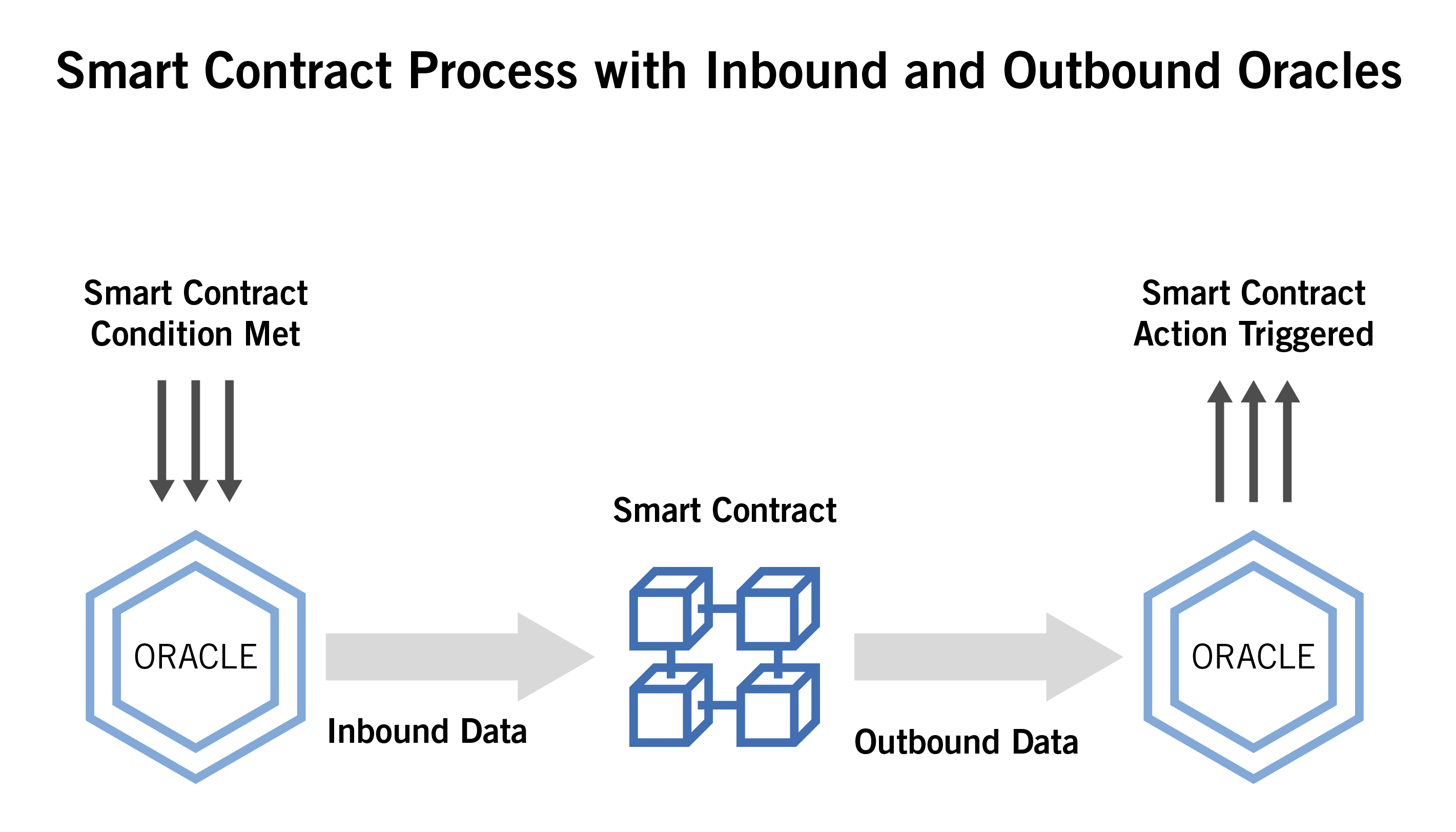 Smart Contract Process
