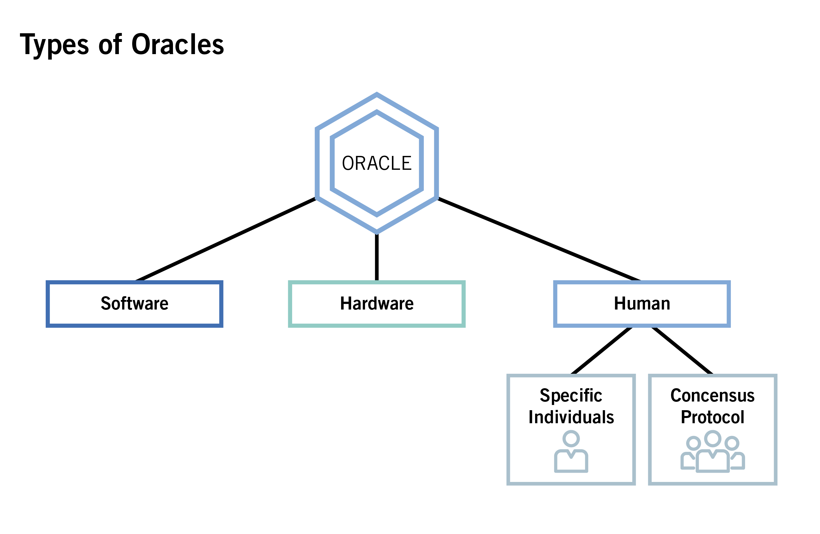 Types of Oracles