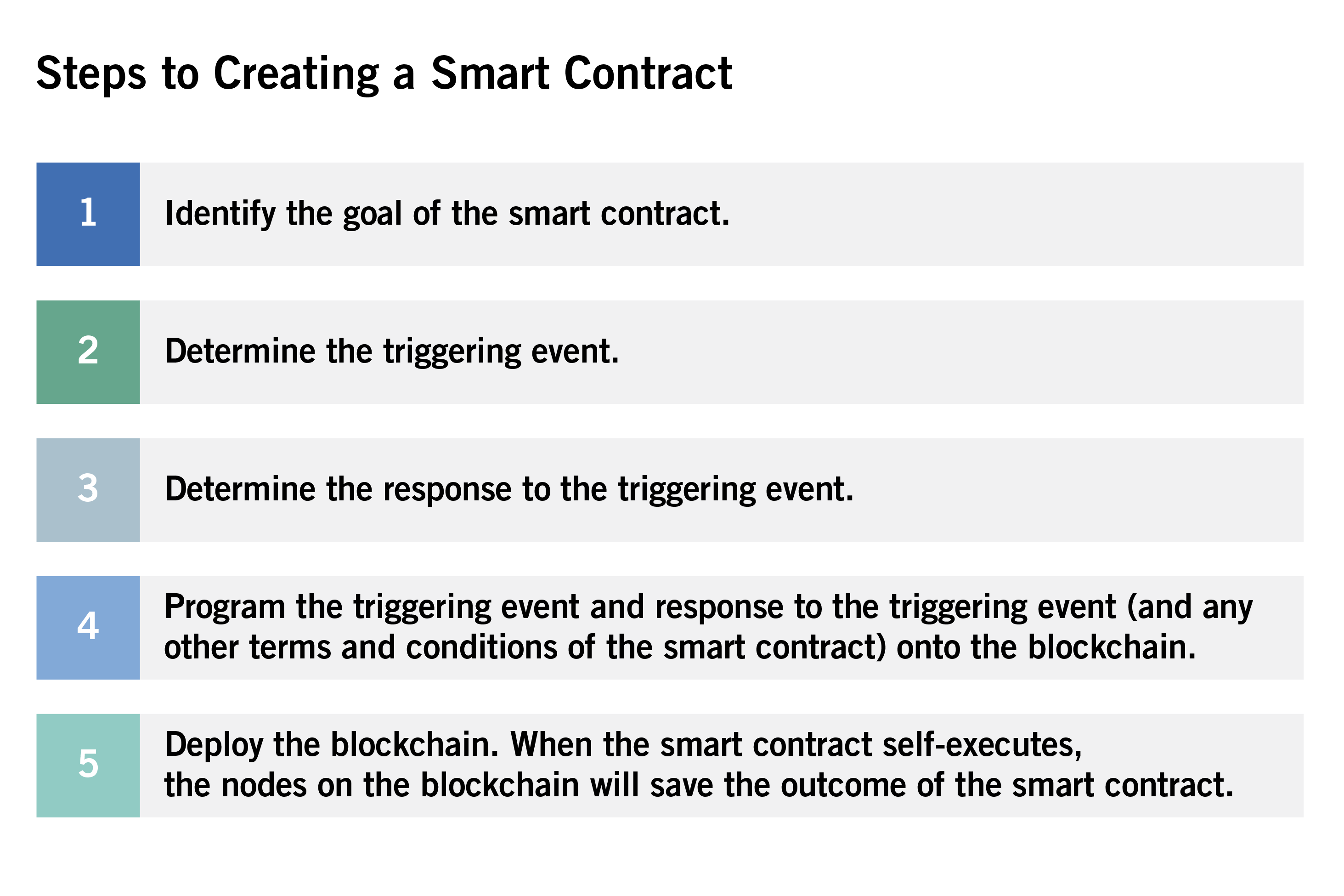 Smart Supply Chains Using Smart Contracts