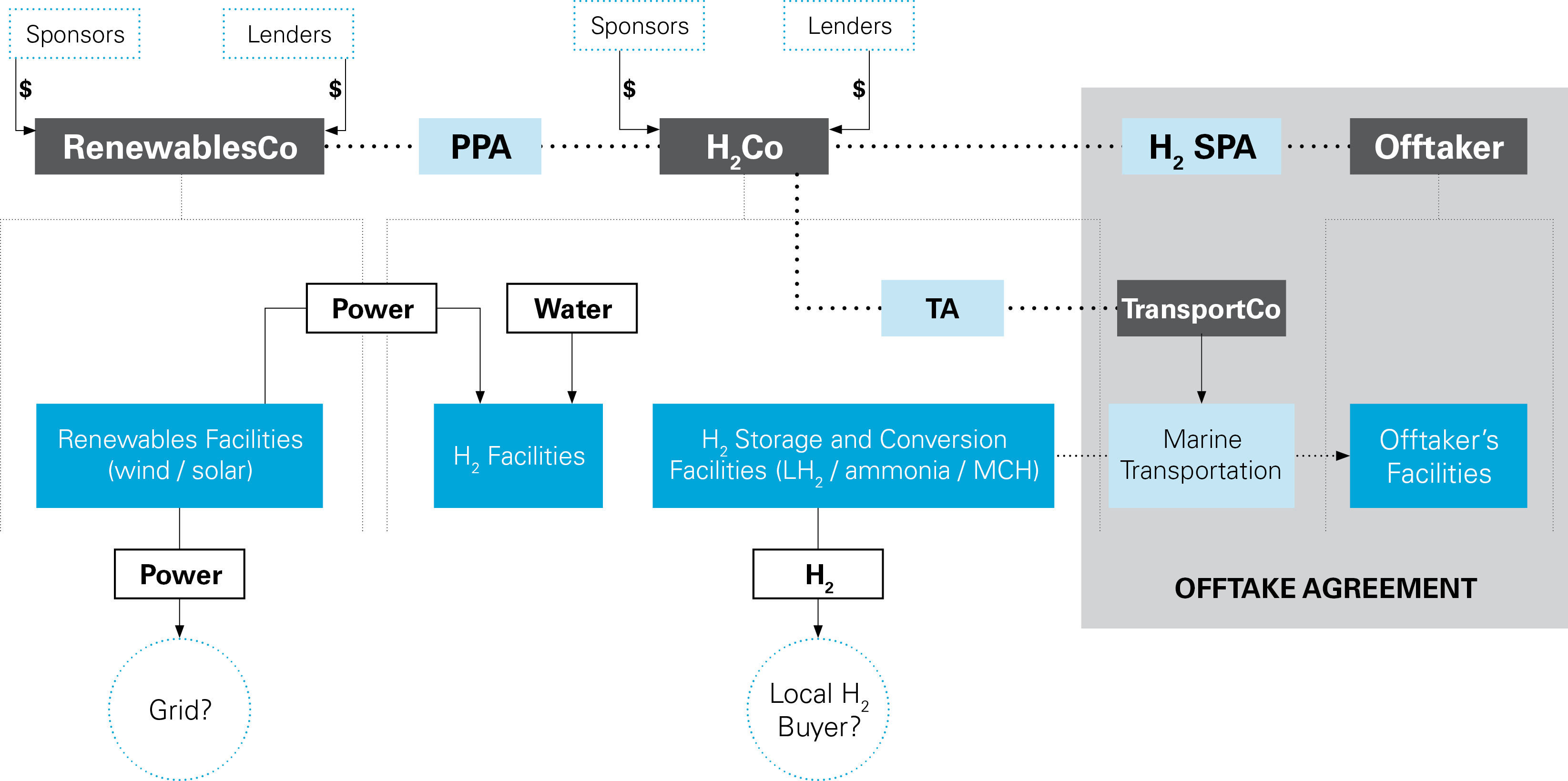 Hydrogen Economy series graph (PNG)