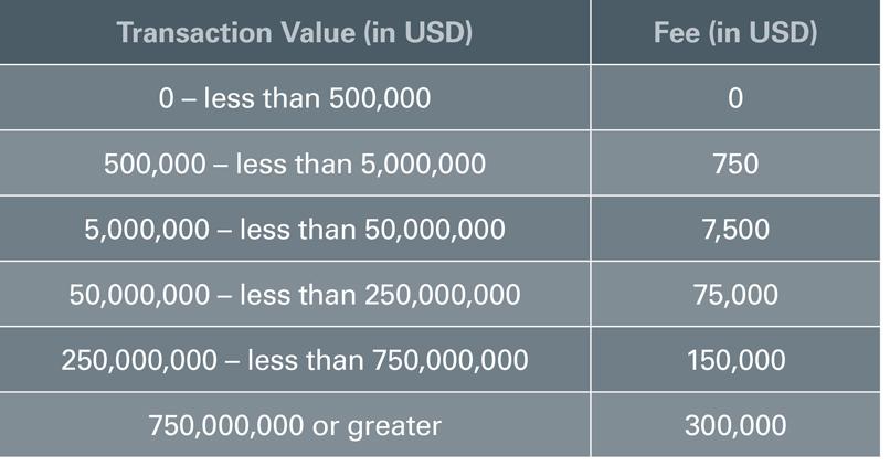 Transaction Value Chart
