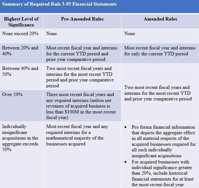 Summary of Required Rule 3-05 Financial Statements