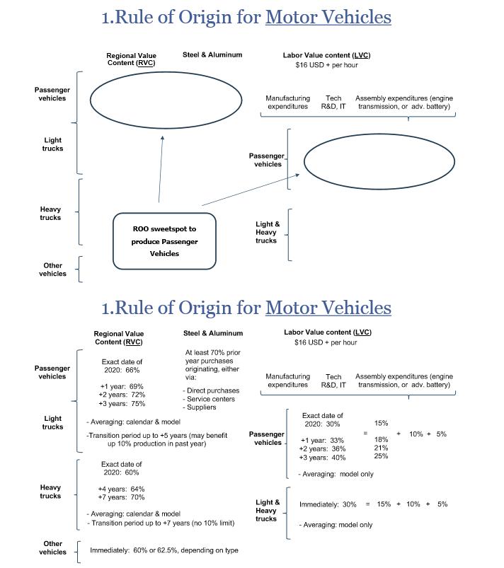 USMCA Rule of Origin for Motor Vehicles
