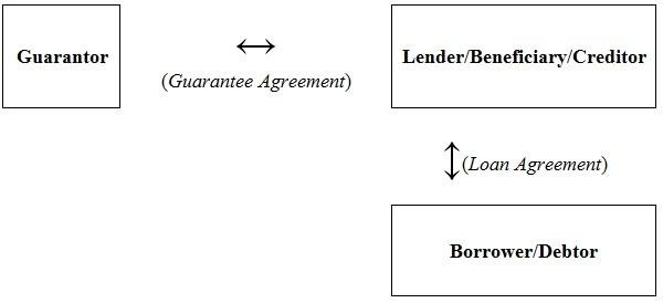 Guarantee chart
