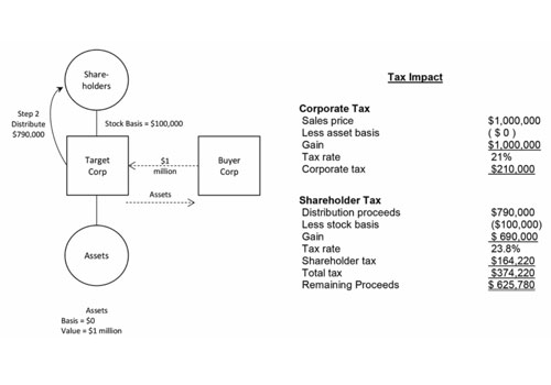Example 1: Corporate Asset Sale Image