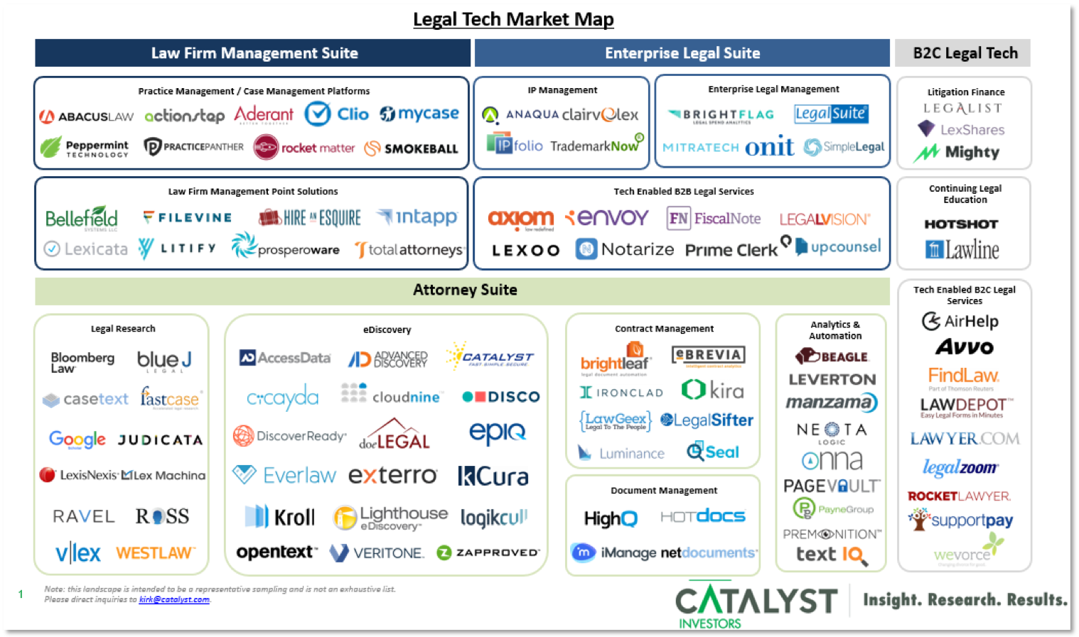 Legal Workflow Automation: One Solution to Unite Them All