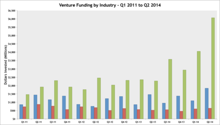 Industry Funding Q1-2011 to Q4-2014