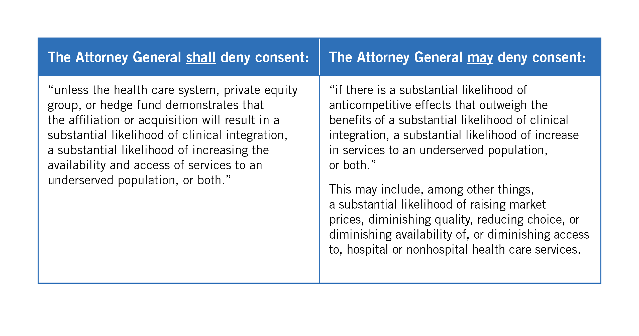 Attorney General Actions