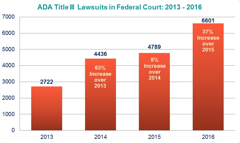 ADA Title III Lawsuits in Federal Court: 2013-2016: 2013 (2722); 2014 (4436, 63% Increase over 2013); 2015 (4789, 8% Increase over 2014); 2016 (6601, 37% Increase over 2015)