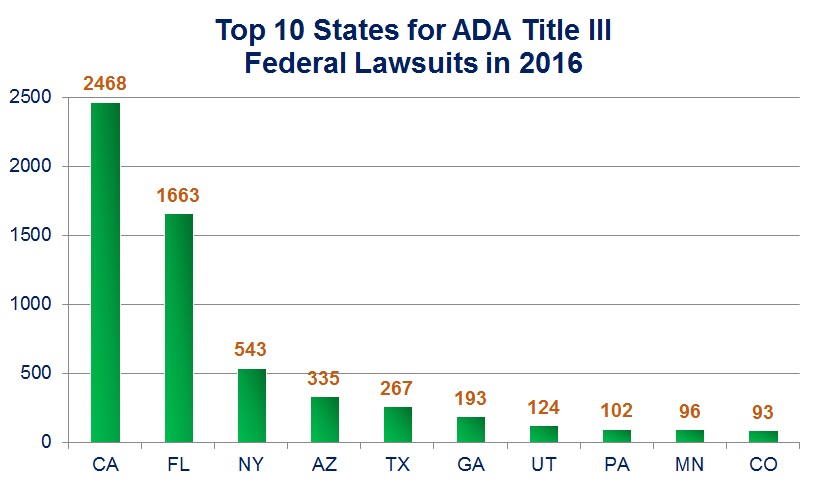 Top 10 States for ADA Title III Federal Lawsuits in 2016: CA (2468); FL (1663); NY (543); AZ (335); TX (267); GA (193); UT (124); PA (102); MN (96); CO (93)