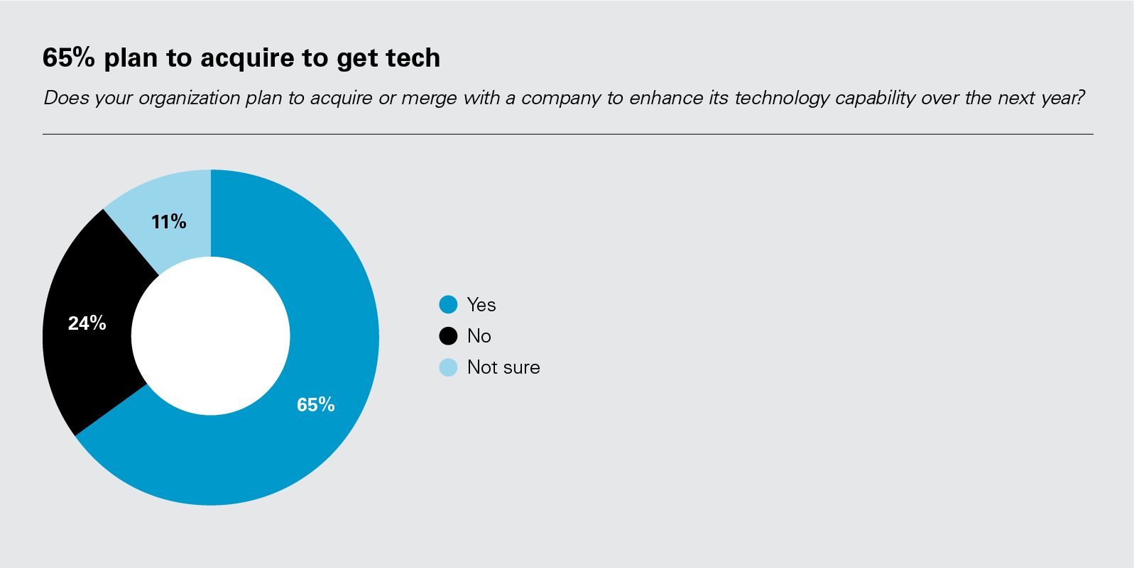65% plan to acquire to get tech