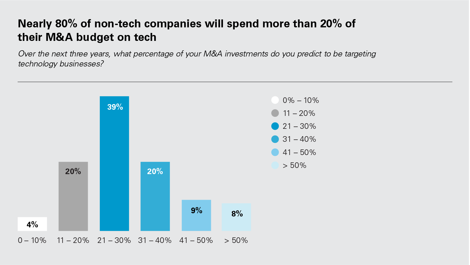 Nearly 80% of non-tech companies will spend more than 20% of their M&A budget on tech