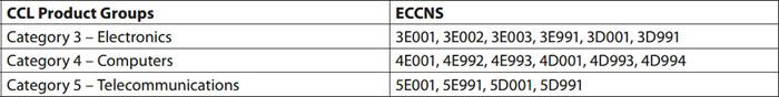 ECCN Chart