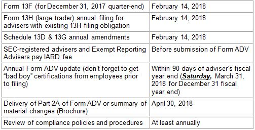 List of Annual Compliance Deadlines for Advisers