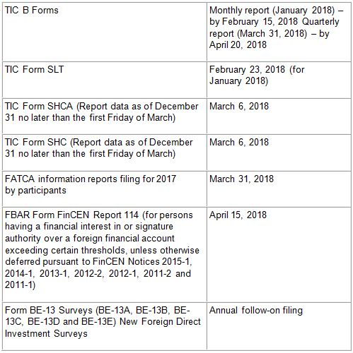 Tax, Treasury and Other Filings
