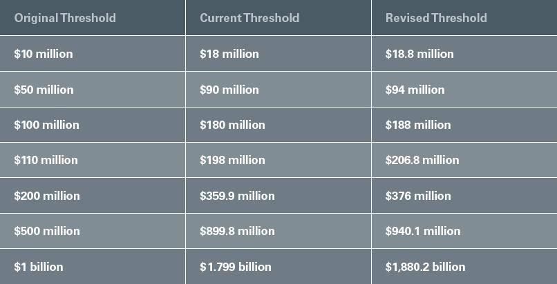 Revised HSR Thresholds