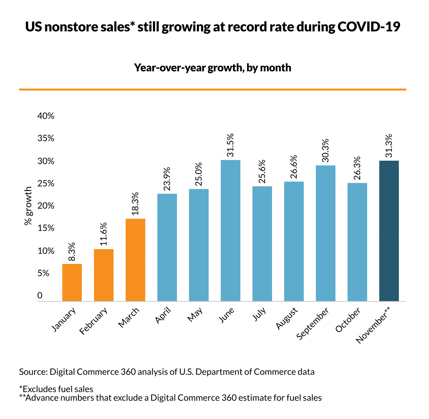 US nonstore sales still growing at record rate during COVID-19