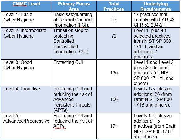 CMMC Maturity Levels